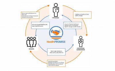MobiHealth News reports on success of HealthPROMISE Digital Medicine Solution